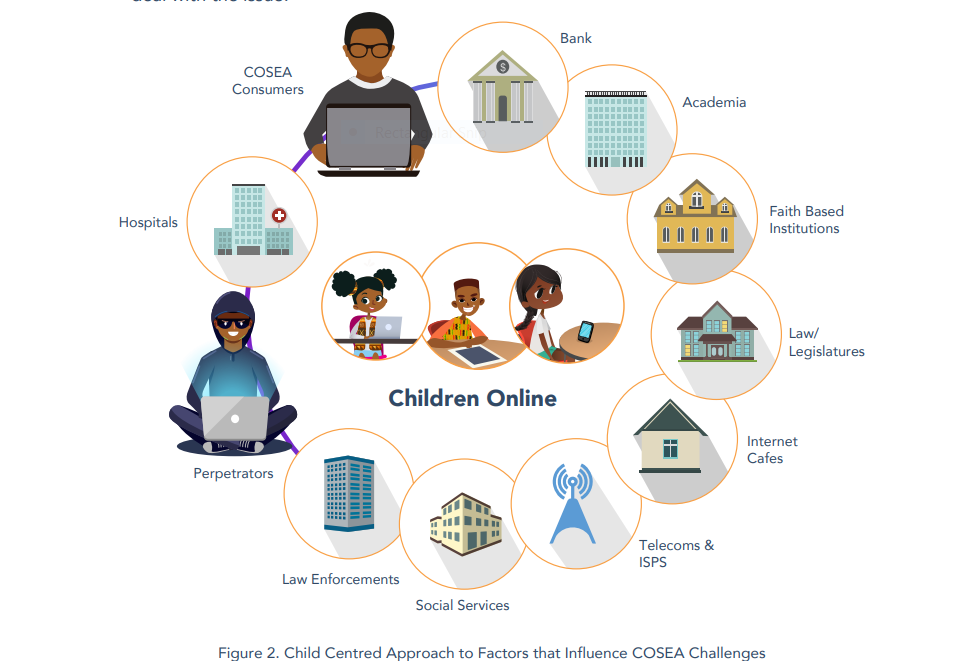 Community-based mechanism in Protecting Children's Rights Online